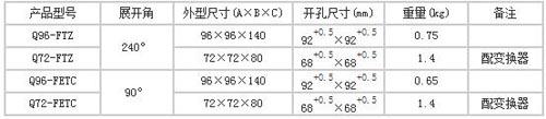 上海自一船用仪表有限公司生产的船用三相功率因素表产品分类
