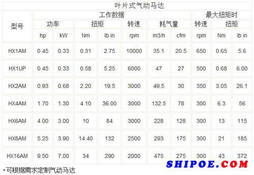 如东宏信机械有限公司生产的船用气动马达HX2AM-F110