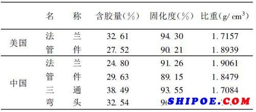 表1  中、美管件化学性能比较