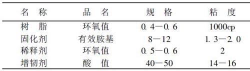 表2 基体材料体系