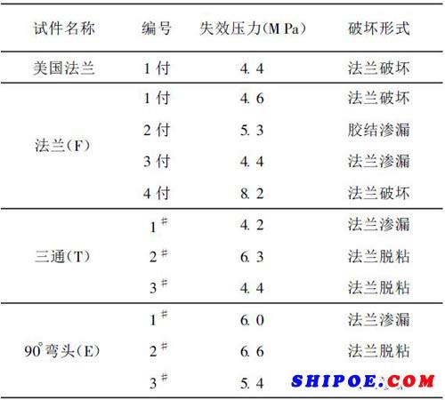表1各种管件性能试验结果比较