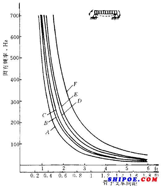 图2半刚性支承的船用玻璃钢管支承间距与固有频率的关系