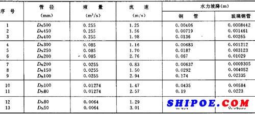 表1 铜管与玻瑞铜管水力坡降对比