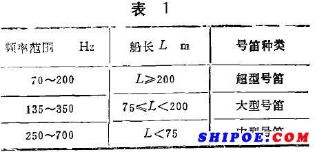 船用电笛或船用汽笛等船用号笛的基频应在70-700Hz的范围内
