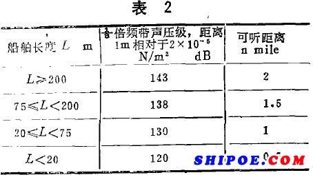 船舶上安装的船用电笛或船用汽笛等船用号笛,在其最大声强方向上,距离1米处
