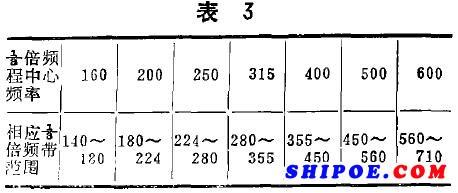 根据ISO标准和我国GB标准规定,其中部分1/3倍频程的中心频率及其相应的频率范围