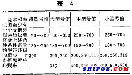 根据以上规定,船用电笛、船用汽笛等船用号笛测量时,频率要求同时满足下列两个1/3频带