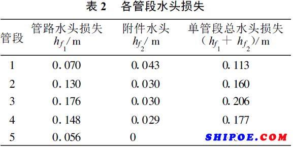 船用应急消防泵管路水头损失表2