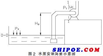 船用应急消防泵来避免汽蚀方法1