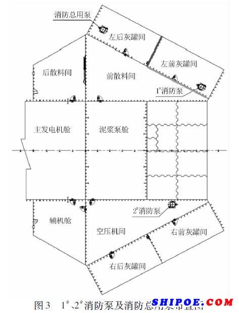 某122m自升式海上钻井平台消防泵的配置及布置图如图3所示。