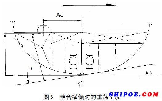 小谈船用应急消防泵的布置对吸口有什么样的影响