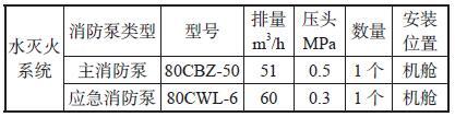 表2 在图1 中的主消防泵与应急消防泵的相关参数情况