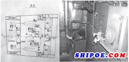图2 设置在舵机舱内的应急消防泵