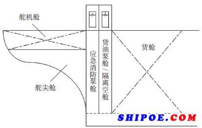 图2货油泵舱/ 隔离空舱后的应急消防泵舱