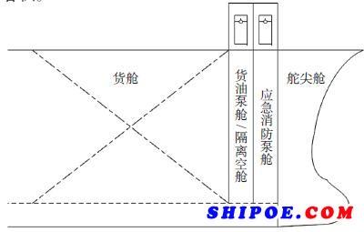 图3船艏防撞舱壁、隔离空舱之间的空舱内设置应急消防泵舱
