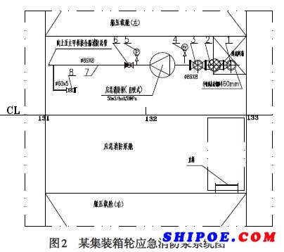 船用应急消防泵管路系统布置与设计要点