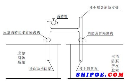 图1 消防管路隔离阀安装示意图