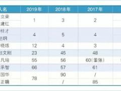 """2019全球航运界百位最具影响力人物""""榜单摘选"""