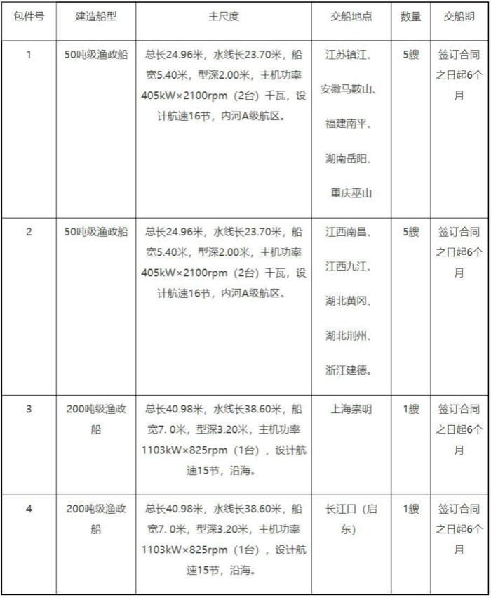 农业农村部长江流域渔政监督管理办公室50吨级和200吨级渔政船建设项目
