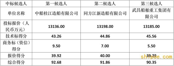 浙江海事局60米级高速巡逻船建造项目中标候选人公示