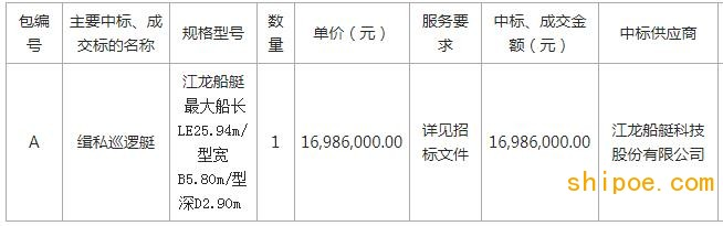 东莞市公安局缉私巡逻艇采购项目