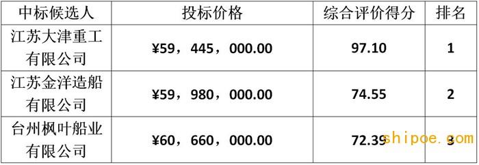 5944万 大津重工为天津港航工程风电工艺驳船项目第一候选人