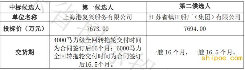 广州港股份有限公司2艘全回转拖轮项目中标候选人公示