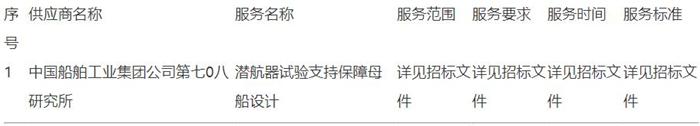 中国船舶七0八所中标广东智能无人系统研究院潜航器试验支持保障母船设计采购项目