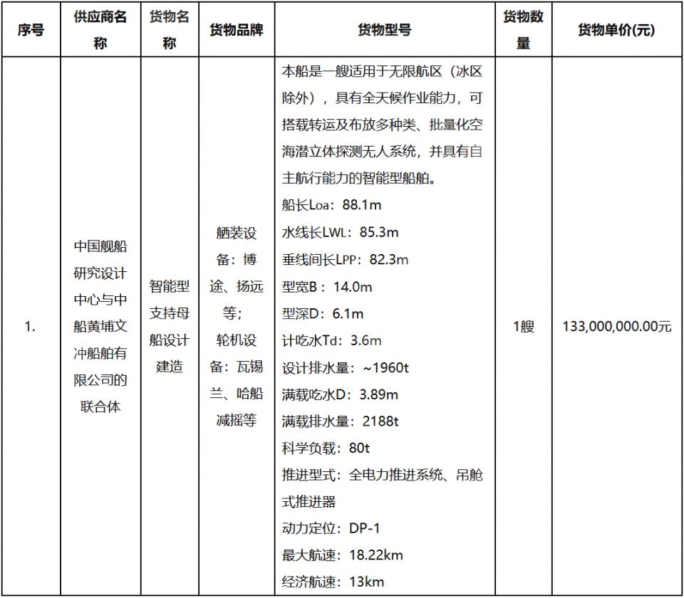 中国舰船研究设计中心与黄埔文冲联合体中标这艘智能母船设计建造项目