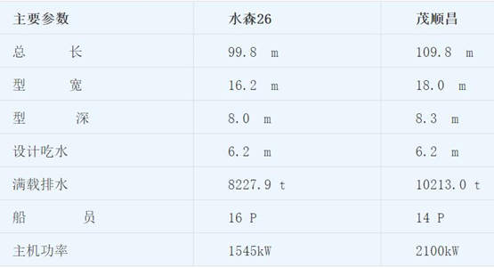 """东方船舶设计""""茂顺昌""""成功交船、""""水森26""""顺利吉水"""